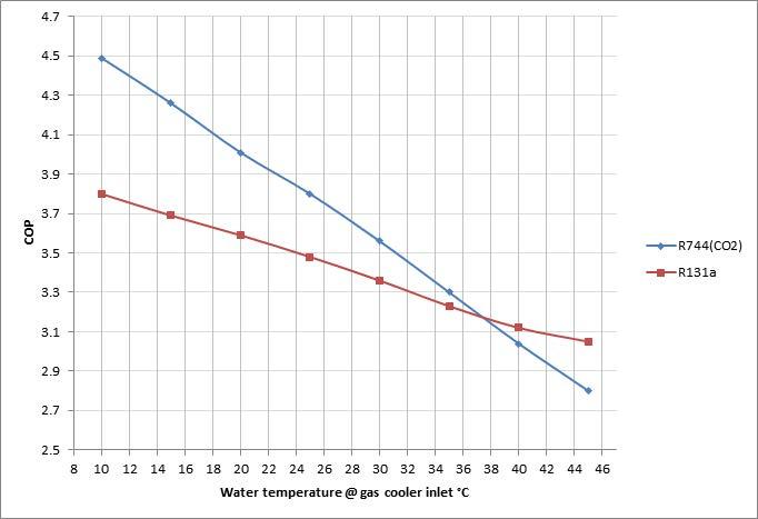 CDH – Høytemperatur CO2 (R744) varmepumpe 6 – 200 kW | Energi & klimateknikk AS